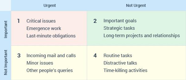 covey matrix table
